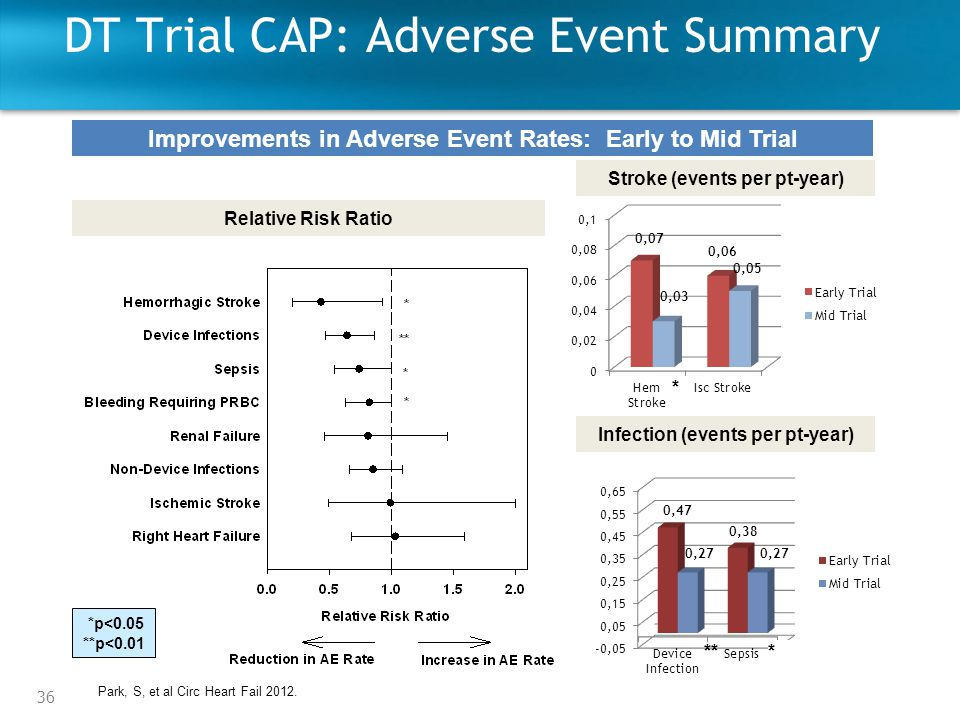 36 DT Trial CAP: Adverse Event Summary Improvements in Adverse Event Rates: Early to Mid Trial Stroke (events per pt-year) Infection (events per pt-year) *** Relative Risk Ratio *p<0.05 **p<0.01 * Park, S, et al Circ Heart Fail 2012.