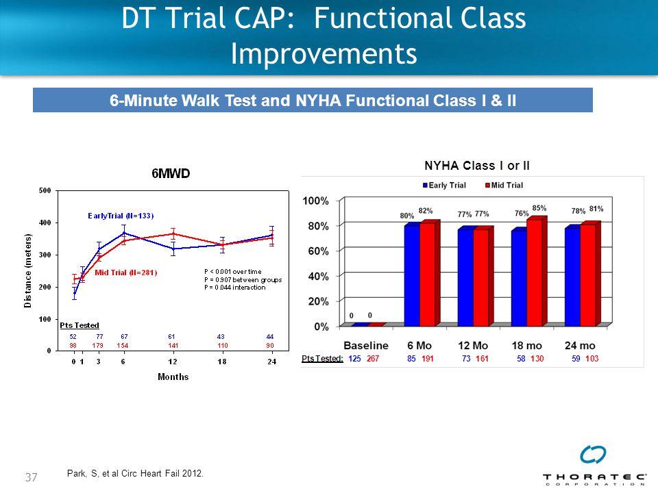 37 DT Trial CAP: Functional Class Improvements 6-Minute Walk Test and NYHA Functional Class I & II Park, S, et al Circ Heart Fail 2012.