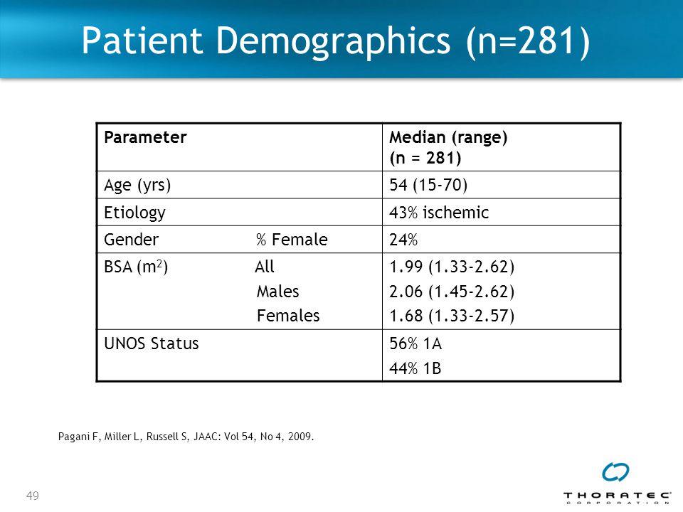 49 ParameterMedian (range) (n = 281) Age (yrs)54 (15-70) Etiology43% ischemic Gender % Female24% BSA (m 2 ) All Males Females 1.99 (1.33-2.62) 2.06 (1.45-2.62) 1.68 (1.33-2.57) UNOS Status56% 1A 44% 1B Patient Demographics (n=281) Pagani F, Miller L, Russell S, JAAC: Vol 54, No 4, 2009.