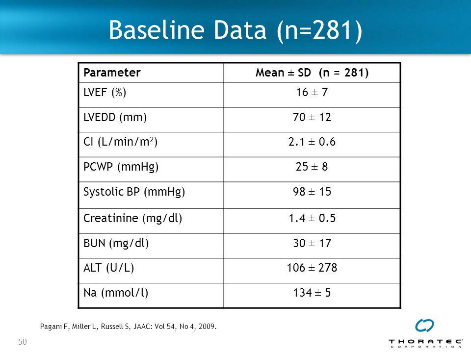 50 Baseline Data (n=281) ParameterMean ± SD (n = 281) LVEF (%)16 ± 7 LVEDD (mm)70 ± 12 CI (L/min/m 2 )2.1 ± 0.6 PCWP (mmHg)25 ± 8 Systolic BP (mmHg)98 ± 15 Creatinine (mg/dl)1.4 ± 0.5 BUN (mg/dl)30 ± 17 ALT (U/L)106 ± 278 Na (mmol/l)134 ± 5 Pagani F, Miller L, Russell S, JAAC: Vol 54, No 4, 2009.