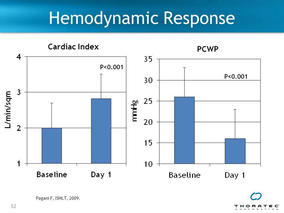52 P<0.001 Cardiac Index PCWP Hemodynamic Response Pagani F, ISHLT, 2009.