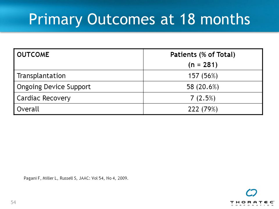 54 Primary Outcomes at 18 months OUTCOMEPatients (% of Total) (n = 281) Transplantation157 (56%) Ongoing Device Support58 (20.6%) Cardiac Recovery7 (2.5%) Overall222 (79%) Pagani F, Miller L, Russell S, JAAC: Vol 54, No 4, 2009.