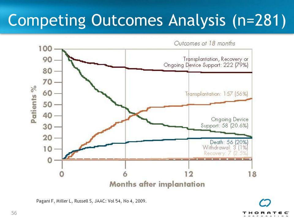 56 Competing Outcomes Analysis (n=281) Pagani F, Miller L, Russell S, JAAC: Vol 54, No 4, 2009.