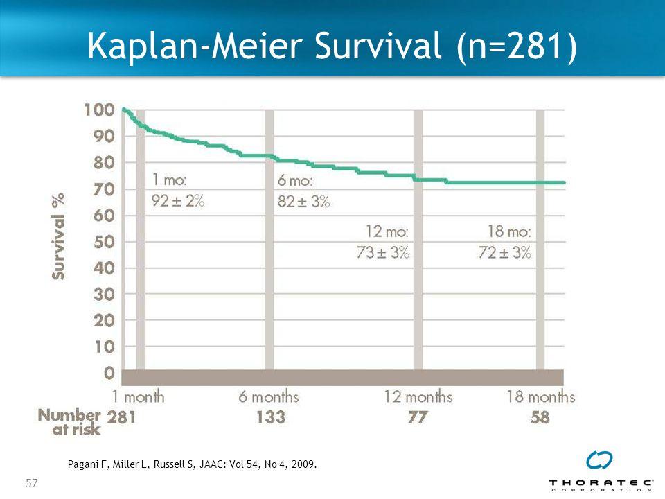 57 Kaplan-Meier Survival (n=281) Pagani F, Miller L, Russell S, JAAC: Vol 54, No 4, 2009.