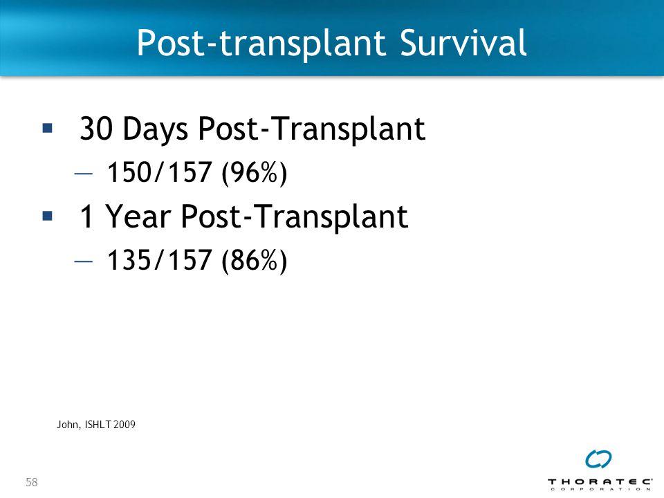 58 Post-transplant Survival  30 Days Post-Transplant —150/157 (96%)  1 Year Post-Transplant —135/157 (86%) John, ISHLT 2009