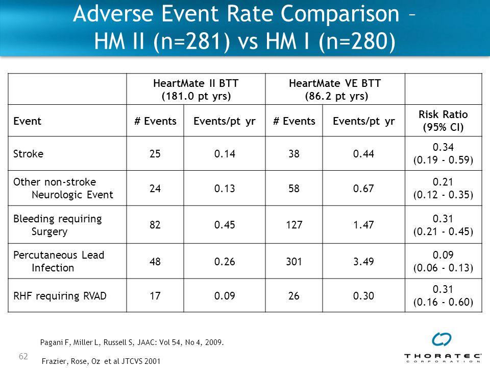 62 HeartMate II BTT (181.0 pt yrs) HeartMate VE BTT (86.2 pt yrs) Event# EventsEvents/pt yr# EventsEvents/pt yr Risk Ratio (95% CI) Stroke250.14380.44 0.34 (0.19 - 0.59) Other non-stroke Neurologic Event 240.13580.67 0.21 (0.12 - 0.35) Bleeding requiring Surgery 820.451271.47 0.31 (0.21 - 0.45) Percutaneous Lead Infection 480.263013.49 0.09 (0.06 - 0.13) RHF requiring RVAD170.09260.30 0.31 (0.16 - 0.60) Frazier, Rose, Oz et al JTCVS 2001 Adverse Event Rate Comparison – HM II (n=281) vs HM I (n=280) Pagani F, Miller L, Russell S, JAAC: Vol 54, No 4, 2009.