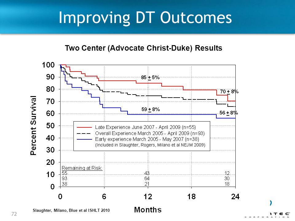 72 Improving DT Outcomes Two Center (Advocate Christ-Duke) Results Slaughter, Milano, Blue et al ISHLT 2010