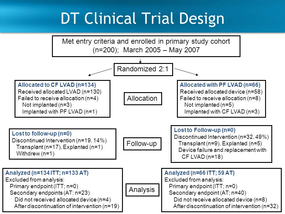 79 DT Clinical Trial Design Met entry criteria and enrolled in primary study cohort (n=200); March 2005 – May 2007 Randomized 2:1 Allocation Follow-up Analysis Allocated to CF LVAD (n=134) Received allocated LVAD (n=130) Failed to receive allocation (n=4) Not implanted (n=3) Implanted with PF LVAD (n=1) Lost to follow-up (n=0) Discontinued Intervention (n=19, 14%) Transplant (n=17), Explanted (n=1) Withdrew (n=1) Analyzed (n=134 ITT; n=133 AT) Excluded from analysis: Primary endpoint (ITT; n=0) Secondary endpoints (AT; n=23) Did not received allocated device (n=4) After discontinuation of intervention (n=19) Allocated with PF LVAD (n=66) Received allocated device (n=58) Failed to receive allocation (n=8) Not implanted (n=5) Implanted with CF LVAD (n=3) Lost to Follow-up (n=0) Discontinued Intervention (n=32, 49%) Transplant (n=9), Explanted (n=5) Device failure and replacement with CF LVAD (n=18) Analyzed (n=66 ITT; 59 AT) Excluded from analysis: Primary endpoint (ITT; n=0) Secondary endpoint (AT; n=40) Did not receive allocated device (n=8) After discontinuation of intervention (n=32)