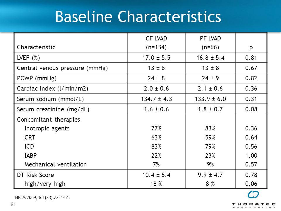 81 Baseline Characteristics Characteristic CF LVAD (n=134) PF LVAD (n=66)p LVEF (%)17.0 ± 5.516.8 ± 5.40.81 Central venous pressure (mmHg)13 ± 613 ± 80.67 PCWP (mmHg)24 ± 824 ± 90.82 Cardiac Index (l/min/m2)2.0 ± 0.62.1 ± 0.60.36 Serum sodium (mmol/L)134.7 ± 4.3133.9 ± 6.00.31 Serum creatinine (mg/dL)1.6 ± 0.61.8 ± 0.70.08 Concomitant therapies Inotropic agents CRT ICD IABP Mechanical ventilation 77% 63% 83% 22% 7% 83% 59% 79% 23% 9% 0.36 0.64 0.56 1.00 0.57 DT Risk Score high/very high 10.4 ± 5.4 18 % 9.9 ± 4.7 8 % 0.78 0.06 NEJM 2009;361(23):2241-51.