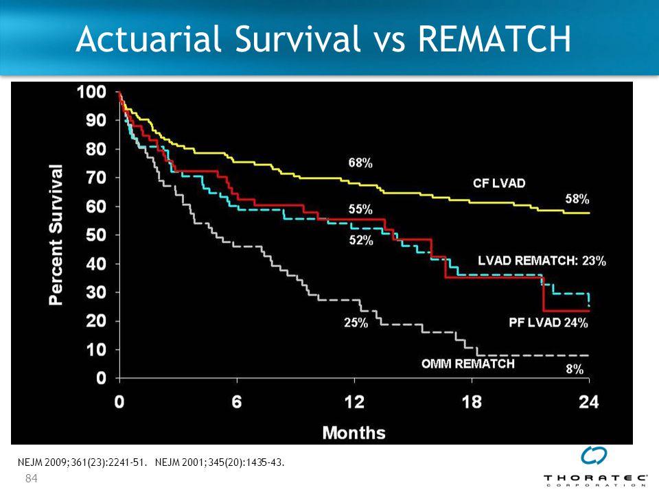 84 Actuarial Survival vs REMATCH NEJM 2009;361(23):2241-51.NEJM 2001;345(20):1435-43.
