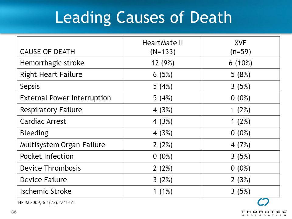 86 Leading Causes of Death CAUSE OF DEATH HeartMate II (N=133) XVE (n=59) Hemorrhagic stroke12 (9%)6 (10%) Right Heart Failure6 (5%)5 (8%) Sepsis5 (4%)3 (5%) External Power Interruption5 (4%)0 (0%) Respiratory Failure4 (3%)1 (2%) Cardiac Arrest4 (3%)1 (2%) Bleeding4 (3%)0 (0%) Multisystem Organ Failure2 (2%)4 (7%) Pocket Infection0 (0%)3 (5%) Device Thrombosis2 (2%)0 (0%) Device Failure3 (2%)2 (3%) Ischemic Stroke1 (1%)3 (5%) NEJM 2009;361(23):2241-51.