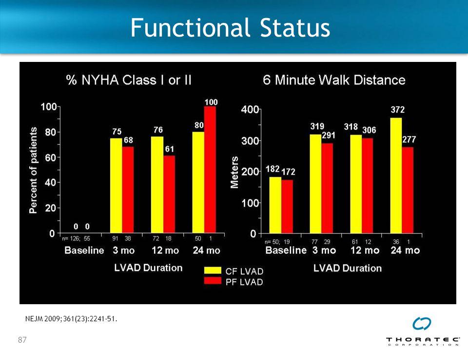 87 Functional Status NEJM 2009;361(23):2241-51.