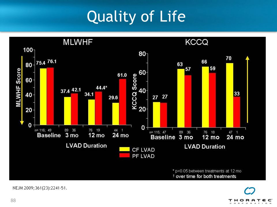 88 Quality of Life NEJM 2009;361(23):2241-51.