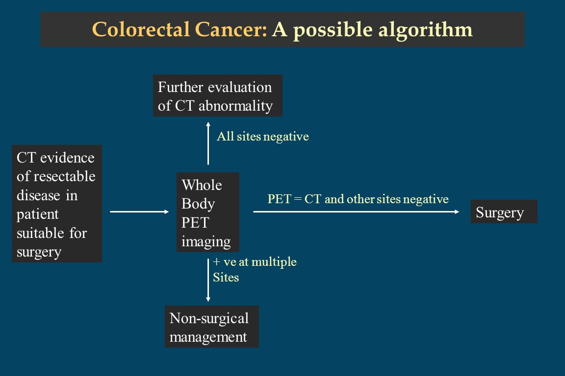 Colorectal Cancer: A possible algorithm CT evidence of resectable disease in patient suitable for surgery Whole Body PET imaging Further evaluation of CT abnormality Non-surgical management Surgery All sites negative + ve at multiple Sites PET = CT and other sites negative