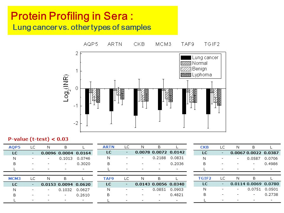 Protein Profiling in Sera : Lung cancer vs.