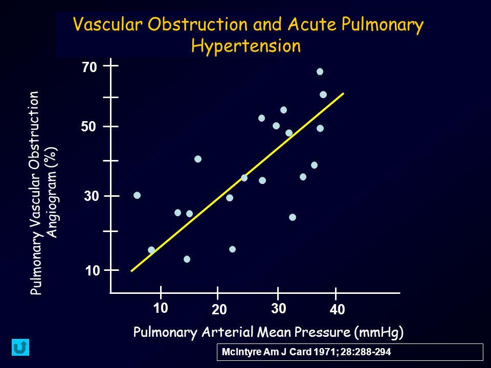 Vascular Obstruction and Acute Pulmonary Hypertension McIntyre Am J Card 1971; 28:288-294 Pulmonary Arterial Mean Pressure (mmHg) Pulmonary Vascular Obstruction Angiogram (%) 10 20 30 40 10 30 50 70
