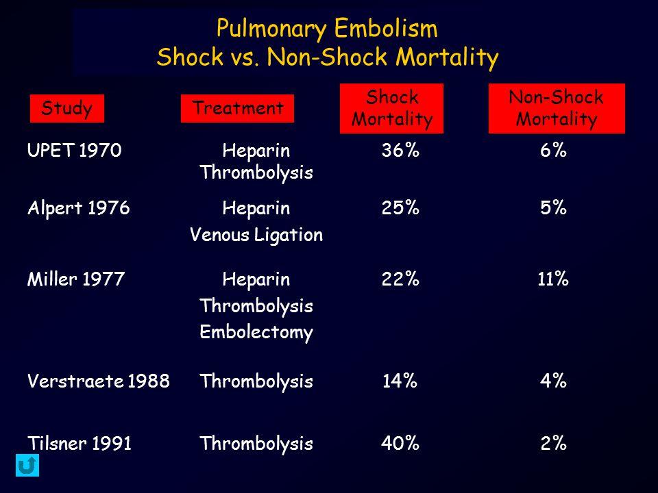Pulmonary Embolism Shock vs.