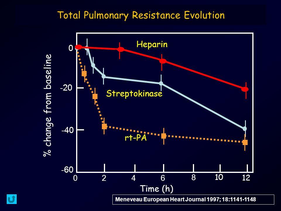 Total Pulmonary Resistance Evolution Meneveau European Heart Journal 1997; 18:1141-1148 0 -40 -20 -60 0 2 46 8 10 12 Time (h) % change from baseline rt-PA Streptokinase Heparin