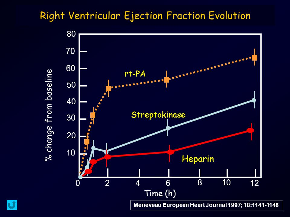 Right Ventricular Ejection Fraction Evolution Meneveau European Heart Journal 1997; 18:1141-1148 80 70 60 20 30 40 50 10 0 2 46 8 12 Time (h) % change from baseline rt-PA Streptokinase Heparin