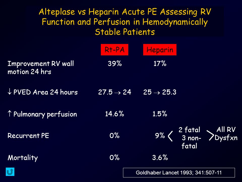 Alteplase vs Heparin Acute PE Assessing RV Function and Perfusion in Hemodynamically Stable Patients Improvement RV wall motion 24 hrs 39%17%  PVED Area 24 hours27.5  2425  25.3  Pulmonary perfusion14.6%1.5% Recurrent PE0%9% Mortality0%3.6% Rt-PAHeparin Goldhaber Lancet 1993; 341:507-11 2 fatal 3 non- fatal All RV Dysfxn