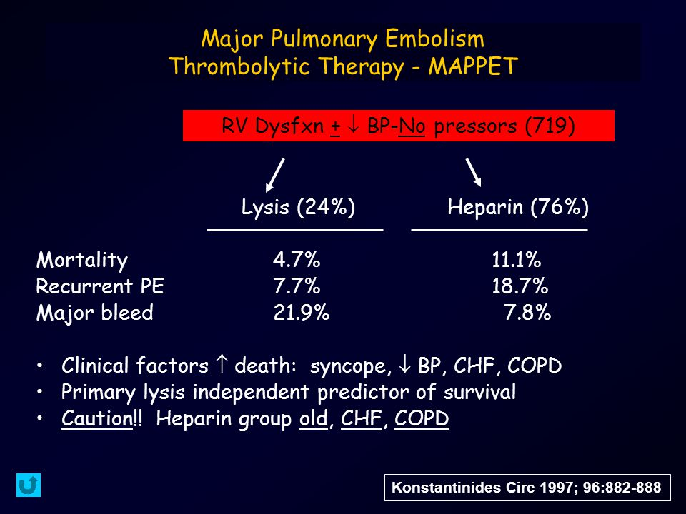 Major Pulmonary Embolism Thrombolytic Therapy - MAPPET Lysis (24%)Heparin (76%) Mortality 4.7% 11.1% Recurrent PE 7.7% 18.7% Major bleed 21.9% 7.8% Clinical factors  death: syncope,  BP, CHF, COPD Primary lysis independent predictor of survival Caution!.