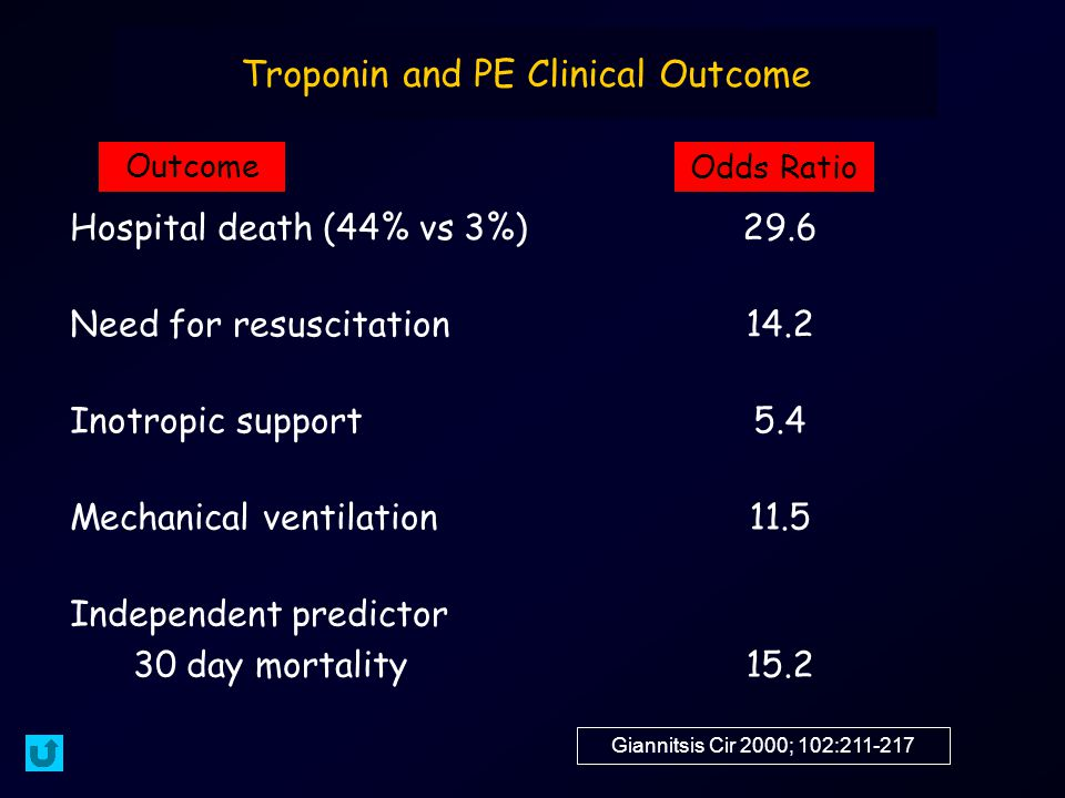Troponin and PE Clinical Outcome Hospital death (44% vs 3%)29.6 Need for resuscitation14.2 Inotropic support5.4 Mechanical ventilation11.5 Independent predictor 30 day mortality15.2 Giannitsis Cir 2000; 102:211-217 Outcome Odds Ratio