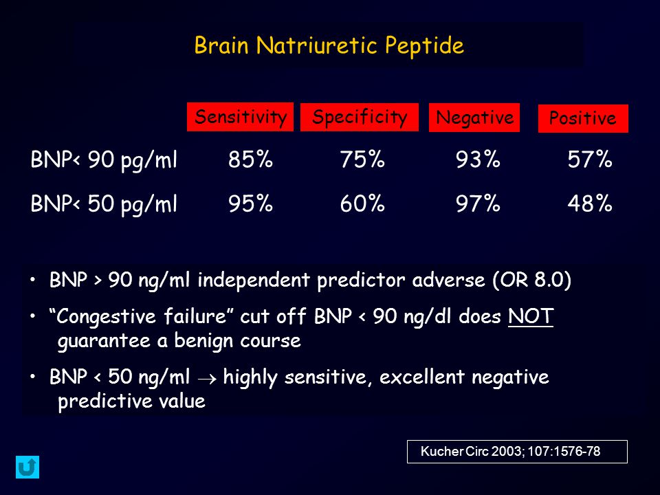 Brain Natriuretic Peptide Kucher Circ 2003; 107:1576-78 BNP< 90 pg/ml85%75%93%57% BNP< 50 pg/ml95%60%97%48% Sensitivity Specificity Negative Positive BNP > 90 ng/ml independent predictor adverse (OR 8.0) Congestive failure cut off BNP < 90 ng/dl does NOT guarantee a benign course BNP < 50 ng/ml  highly sensitive, excellent negative predictive value