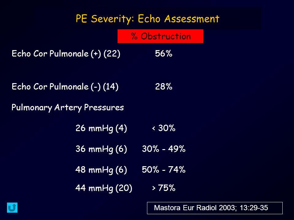 PE Severity: Echo Assessment Echo Cor Pulmonale (+) (22)56% Echo Cor Pulmonale (-) (14)28% Pulmonary Artery Pressures 26 mmHg (4)< 30% 36 mmHg (6)30% - 49% 48 mmHg (6)50% - 74% 44 mmHg (20)> 75% % Obstruction Mastora Eur Radiol 2003; 13:29-35