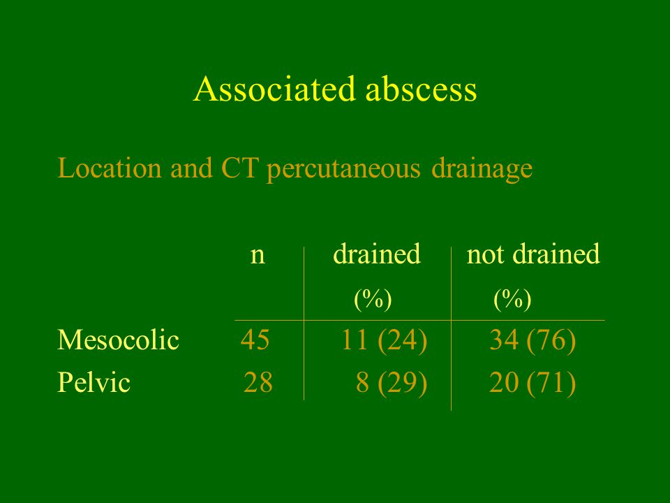 Associated abscess Location and CT percutaneous drainage n drained not drained (%) (%) Mesocolic 45 11 (24) 34 (76) Pelvic 28 8 (29) 20 (71)