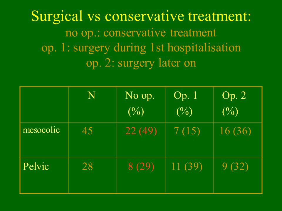 Surgical vs conservative treatment: no op.: conservative treatment op. 1: surgery during 1st hospitalisation op. 2: surgery later on N No op. (%) Op.