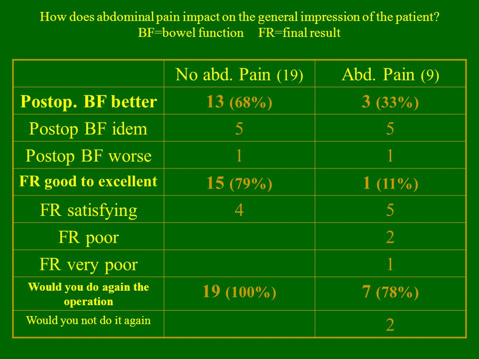 How does abdominal pain impact on the general impression of the patient? BF=bowel function FR=final result No abd. Pain (19) Abd. Pain (9) Postop. BF