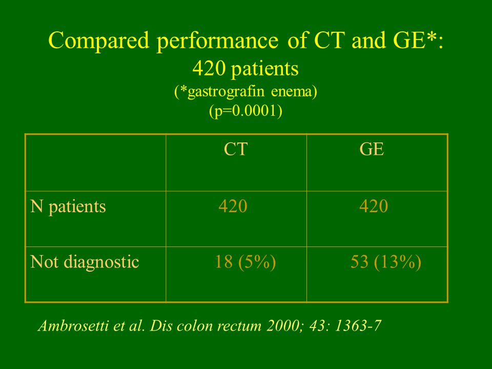 Compared performance of CT and GE*: 420 patients (*gastrografin enema) (p=0.0001) CT GE N patients 420 Not diagnostic 18 (5%) 53 (13%) Ambrosetti et a