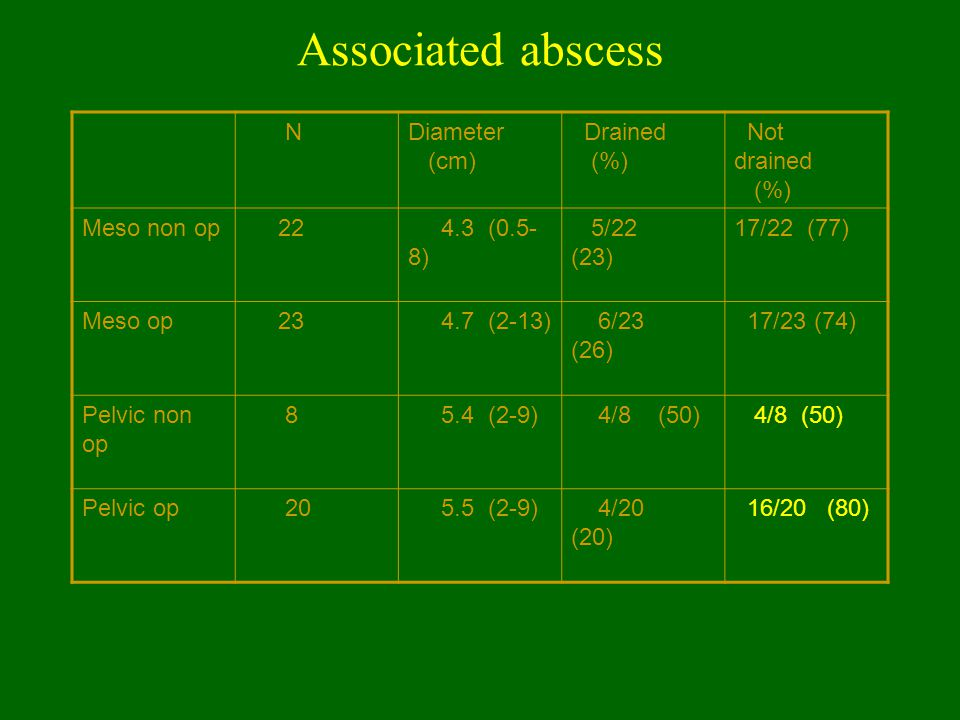 Associated abscess NDiameter (cm) Drained (%) Not drained (%) Meso non op 22 4.3 (0.5- 8) 5/22 (23) 17/22 (77) Meso op 23 4.7 (2-13) 6/23 (26) 17/23 (