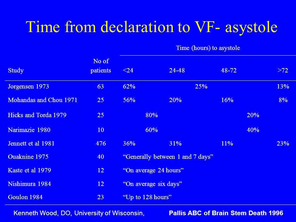 Time from declaration to VF- asystole Time (hours) to asystole Study No of patients<2424-4848-72>72 Jorgensen 19736362%25%13% Mohandas and Chou 197125