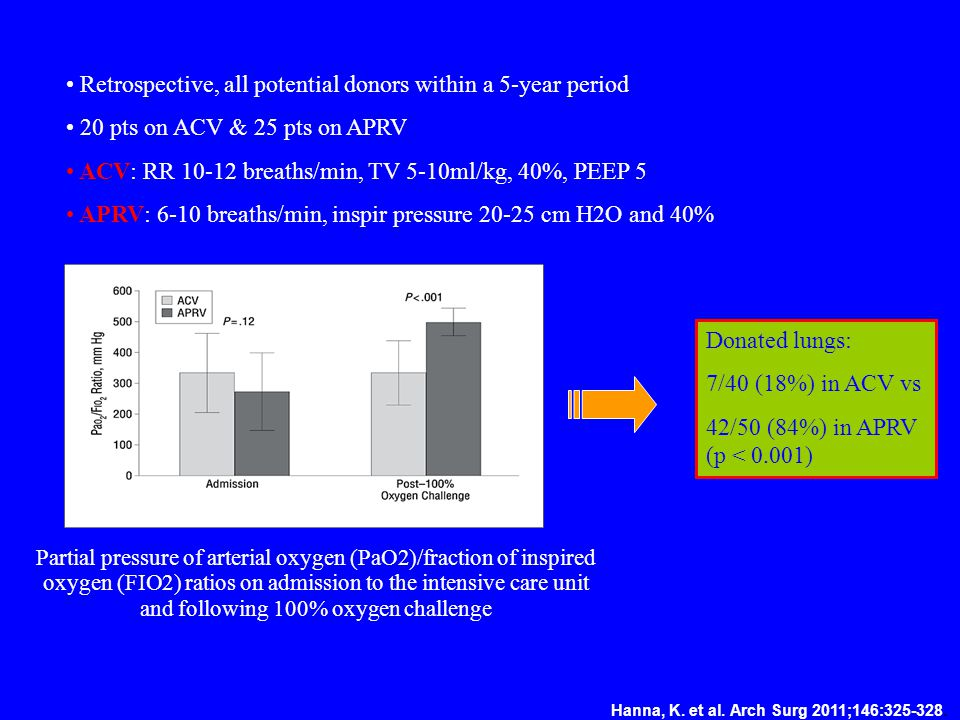 Hanna, K. et al. Arch Surg 2011;146:325-328. Partial pressure of arterial oxygen (PaO2)/fraction of inspired oxygen (FIO2) ratios on admission to the