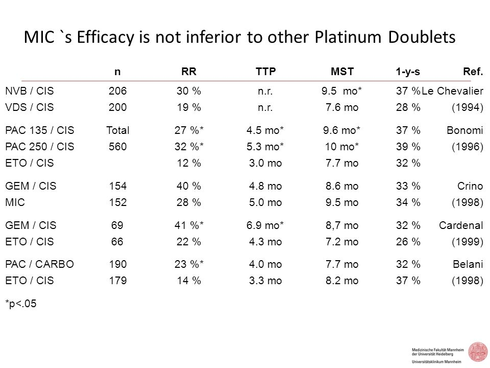 MIC `s Efficacy is not inferior to other Platinum Doublets nRRTTPMST1-y-sRef. NVB / CIS20630 %n.r.9.5 mo*37 %Le Chevalier VDS / CIS20019 %n.r.7.6 mo28