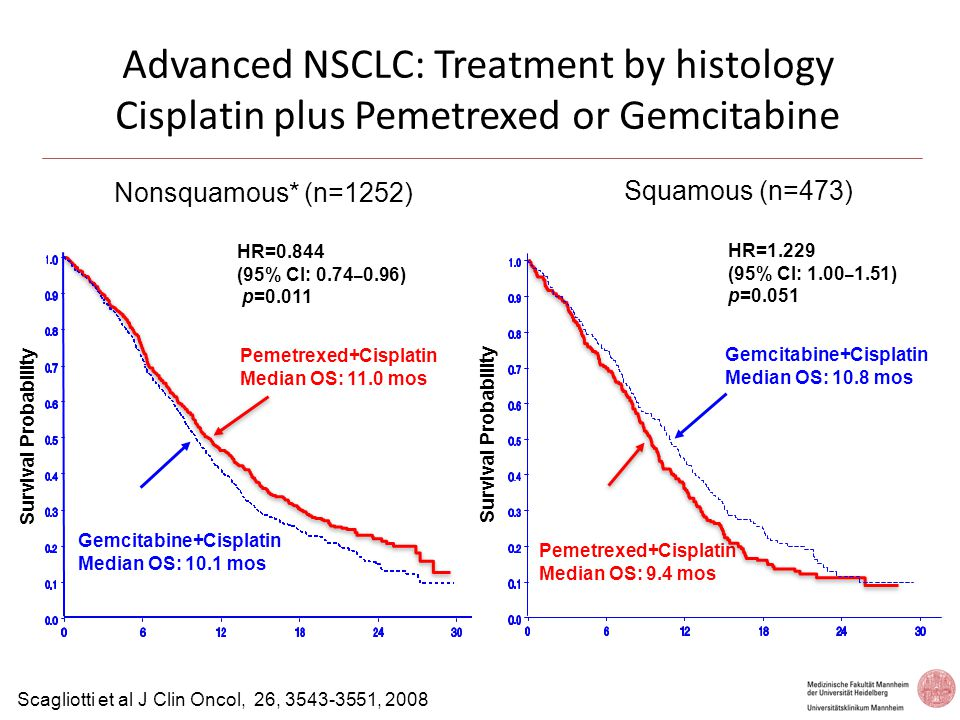 Efficacy by Histology in Pemetrexed Studies NSCLC Histologic Group Second-line Pem vs.