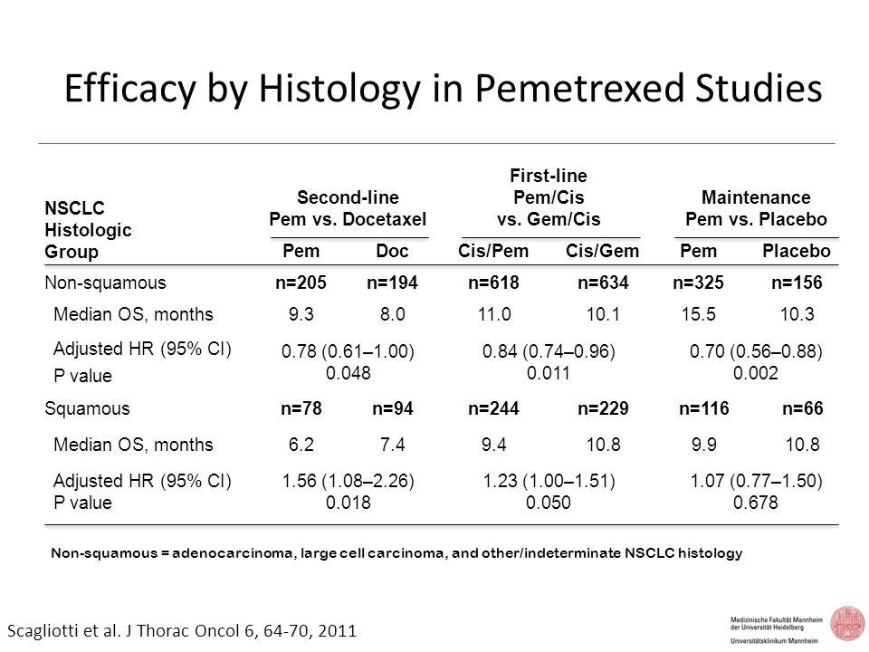 Advanced NSCLC: Pemetrexed switch maintenance Progression free survival by histology Time (months) Progression-free Probability Time (months) Non-squamous Squamous Placebo: 1.8 mos Pemetrexed: 4.4 mos Placebo: 2.5 mos Pemetrexed: 2.4 mos HR=0.47 (95% CI: 0.37-0.6) p <0.00001 HR=1.03 (95% CI: 0.77-1.5) p=0.896 Ciuleanu T.