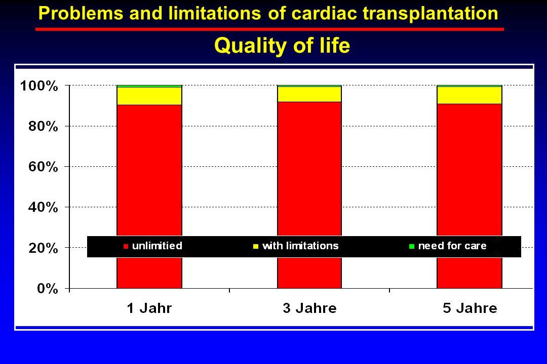 Quality of life Problems and limitations of cardiac transplantation