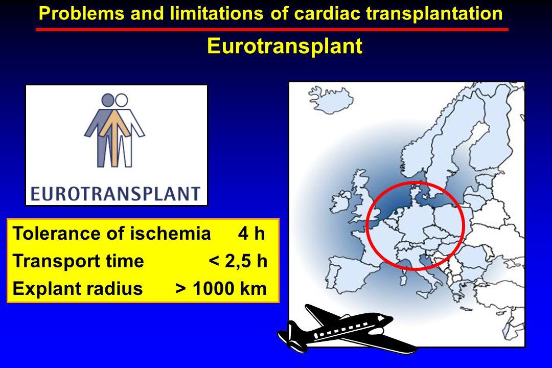 Eurotransplant Problems and limitations of cardiac transplantation Tolerance of ischemia 4 h Transport time< 2,5 h Explant radius > 1000 km