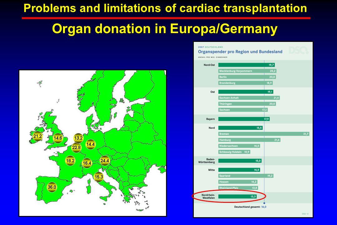 Problems and limitations of cardiac transplantation Organ donation in Europa/Germany