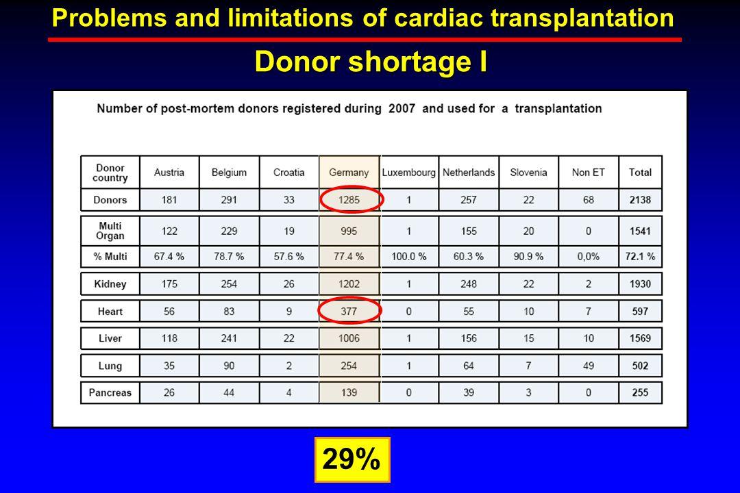 Donor shortage I Problems and limitations of cardiac transplantation 29%