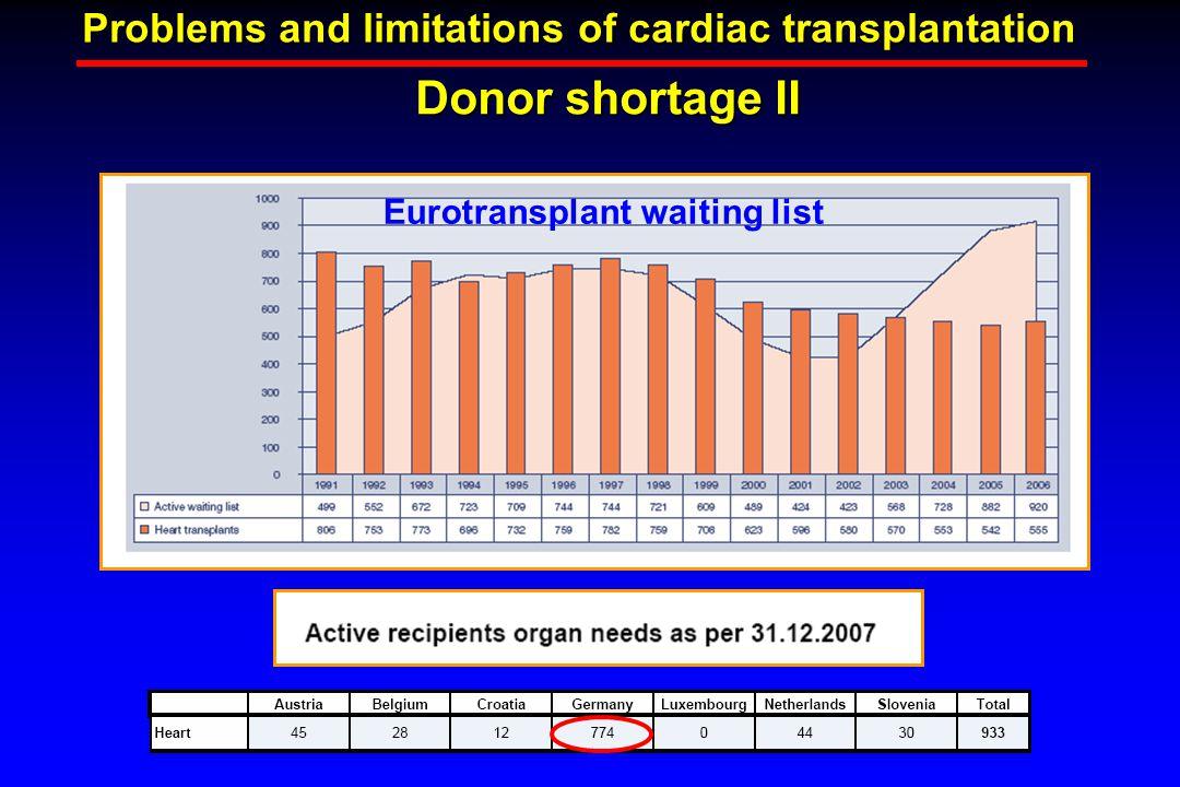 Donor shortage II Problems and limitations of cardiac transplantation Eurotransplant waiting list