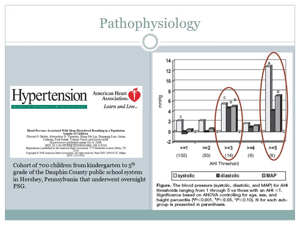 Pathophysiology Cohort of 700 children from kindergarten to 5 th grade of the Dauphin County public school system in Hershey, Pennsylvania that underwent overnight PSG.
