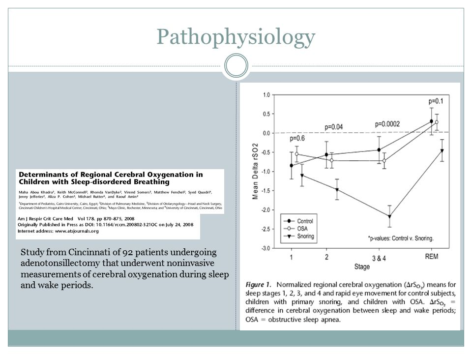 Pathophysiology Study from Cincinnati of 92 patients undergoing adenotonsillectomy that underwent noninvasive measurements of cerebral oxygenation during sleep and wake periods.