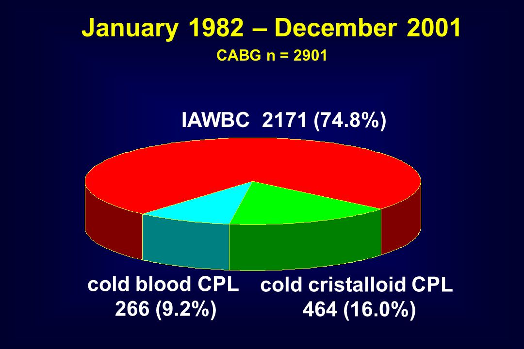 cold blood CPL 266 (9.2%) IAWBC 2171 (74.8%) cold cristalloid CPL 464 (16.0%) January 1982 – December 2001 CABG n = 2901