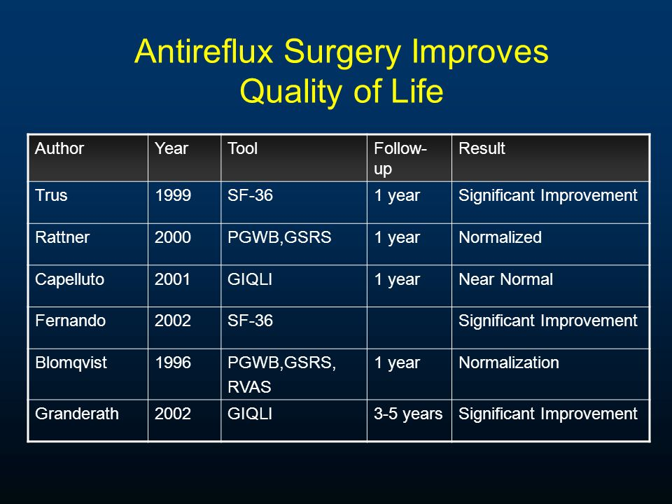 Antireflux Surgery is Effective and Durable Surg Endosc 2006;20:159