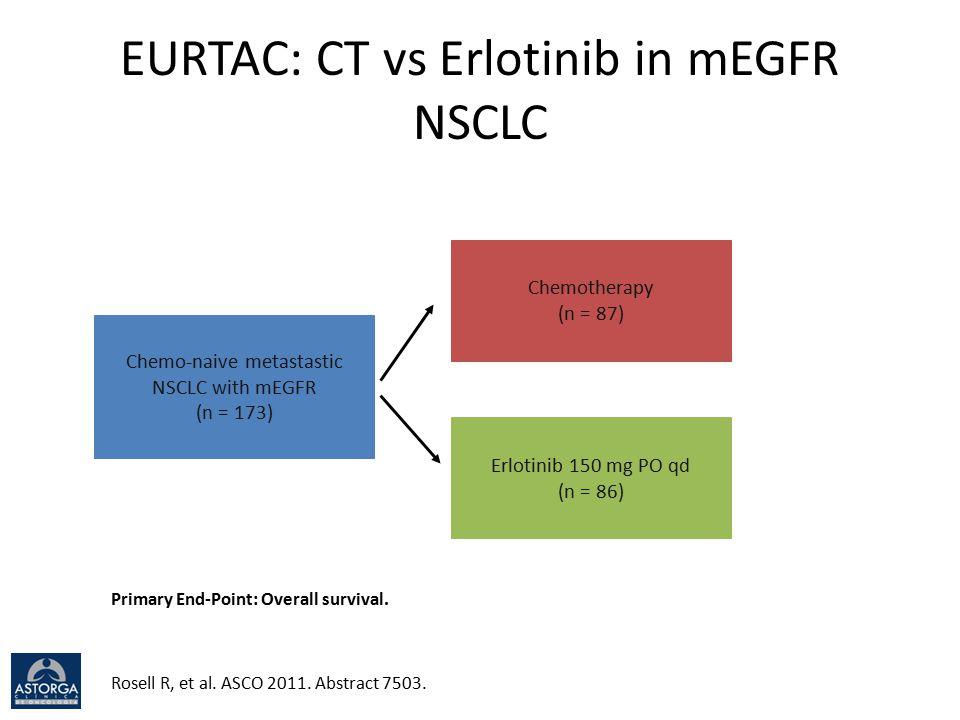 EURTAC: CT vs Erlotinib in mEGFR NSCLC Chemo-naive metastastic NSCLC with mEGFR (n = 173) Chemotherapy (n = 87) Erlotinib 150 mg PO qd (n = 86) Rosell R, et al.