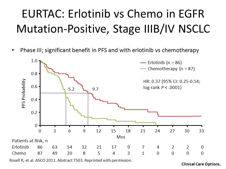 Rosell R, et al. ASCO 2011. Abstract 7503. Reprinted with permission. EURTAC: Erlotinib vs Chemo in EGFR Mutation-Positive, Stage IIIB/IV NSCLC Phase