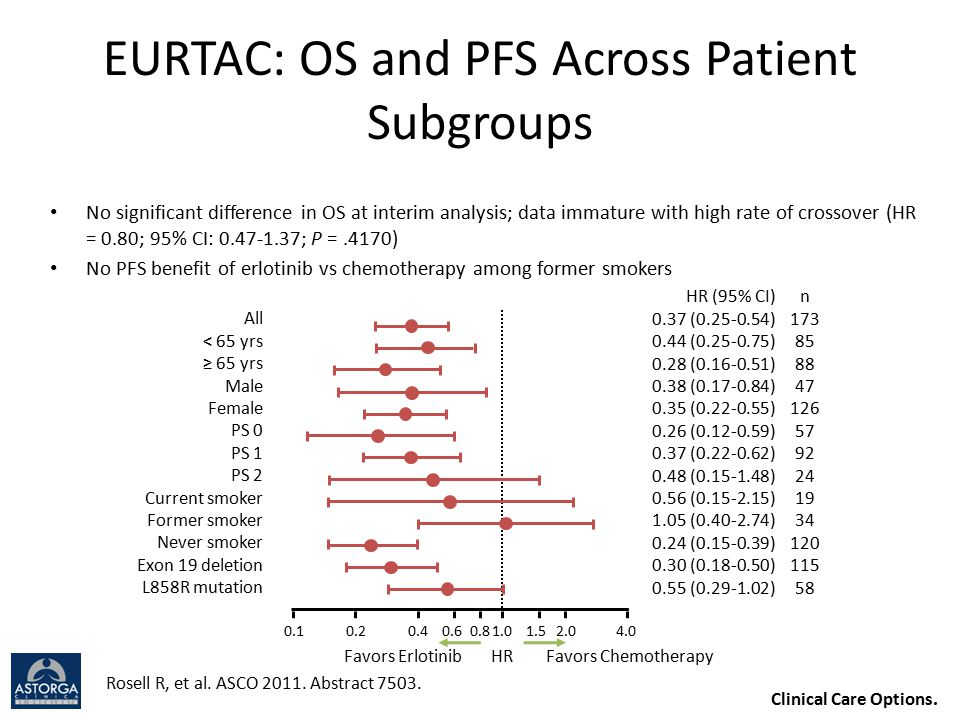 EURTAC: OS and PFS Across Patient Subgroups No significant difference in OS at interim analysis; data immature with high rate of crossover (HR = 0.80;